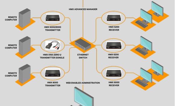 KVM schematic diagram